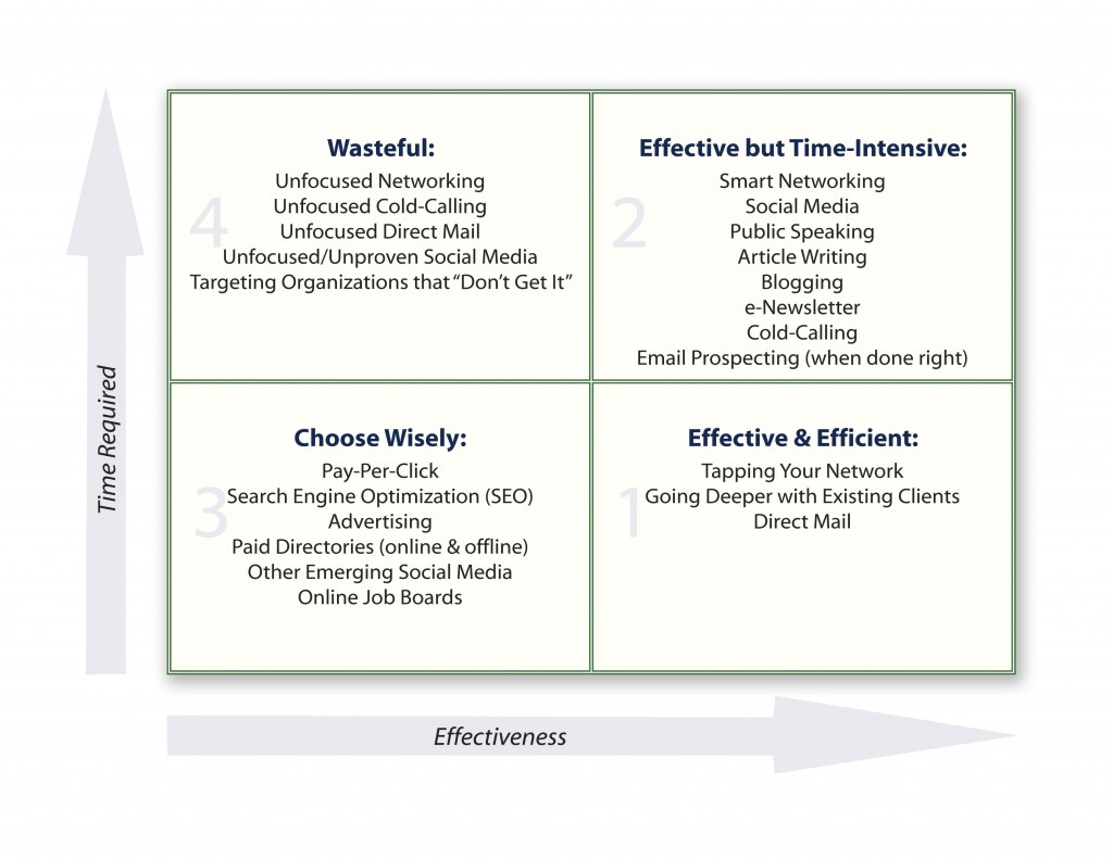 the surprising truth about high paying clients and the four marketing effectiveness matrix