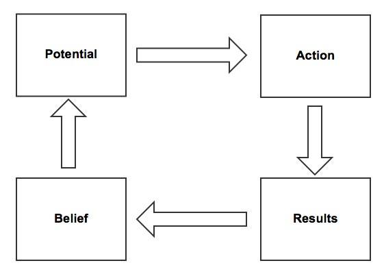 tony-robbins-diagram